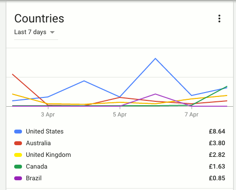 An income chart from Google AdSense showing the top countries