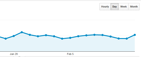 Google Analytics visitor numbers chart