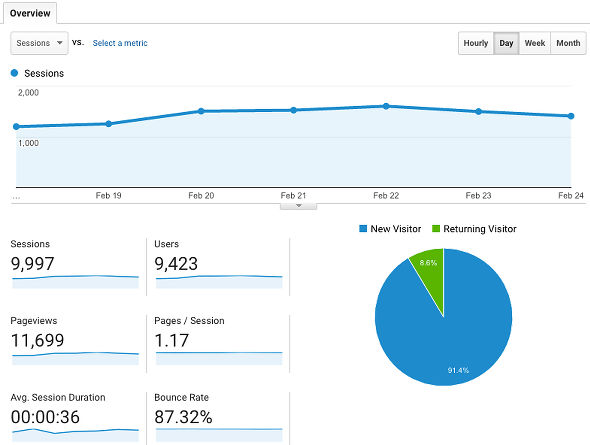 Analyse website visitor numbers with Google Analytics