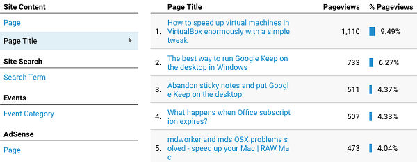 Google Analytics shows the most popular web pages on your website