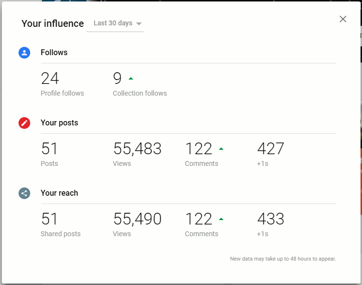 Google+ influence shows how many views and follows you have had