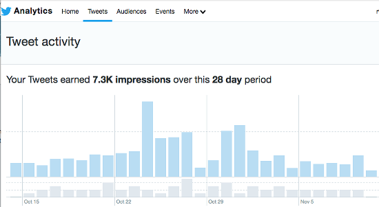 Twitter analytics shows how many people saw your tweets