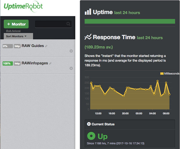 View your website response time with UptimeRobot