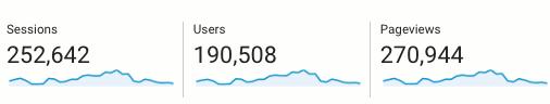 December website traffic for rawinfopages.com