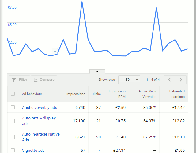 Google AdSense Auto ads performance report