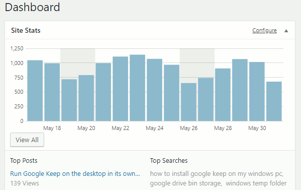 Jetpack shows visitor numbers on the WordPress dashboard