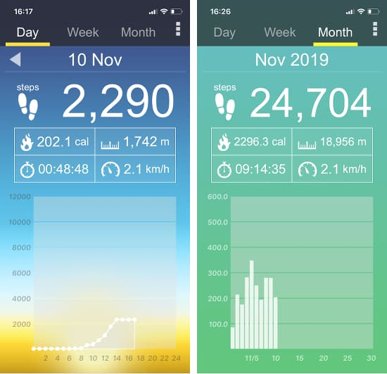 Pedometer - Step Counter app for the iPhone
