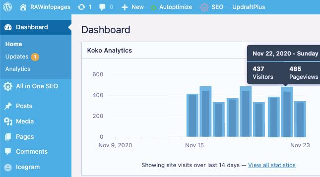 Koko Analytics on the WordPress dashboard